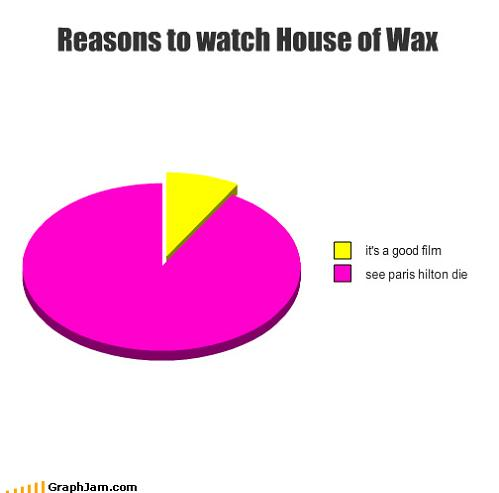 house of wax demotivational